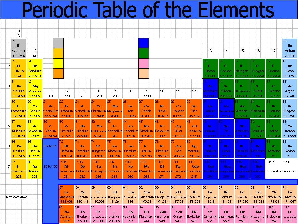 peridoc table